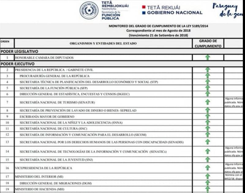 Gobernación de Ñeembucú, destacada como única Gobernación del país, en cumplir 100% con la Ley 5.189/2014